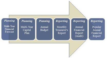 Planning and Reporting